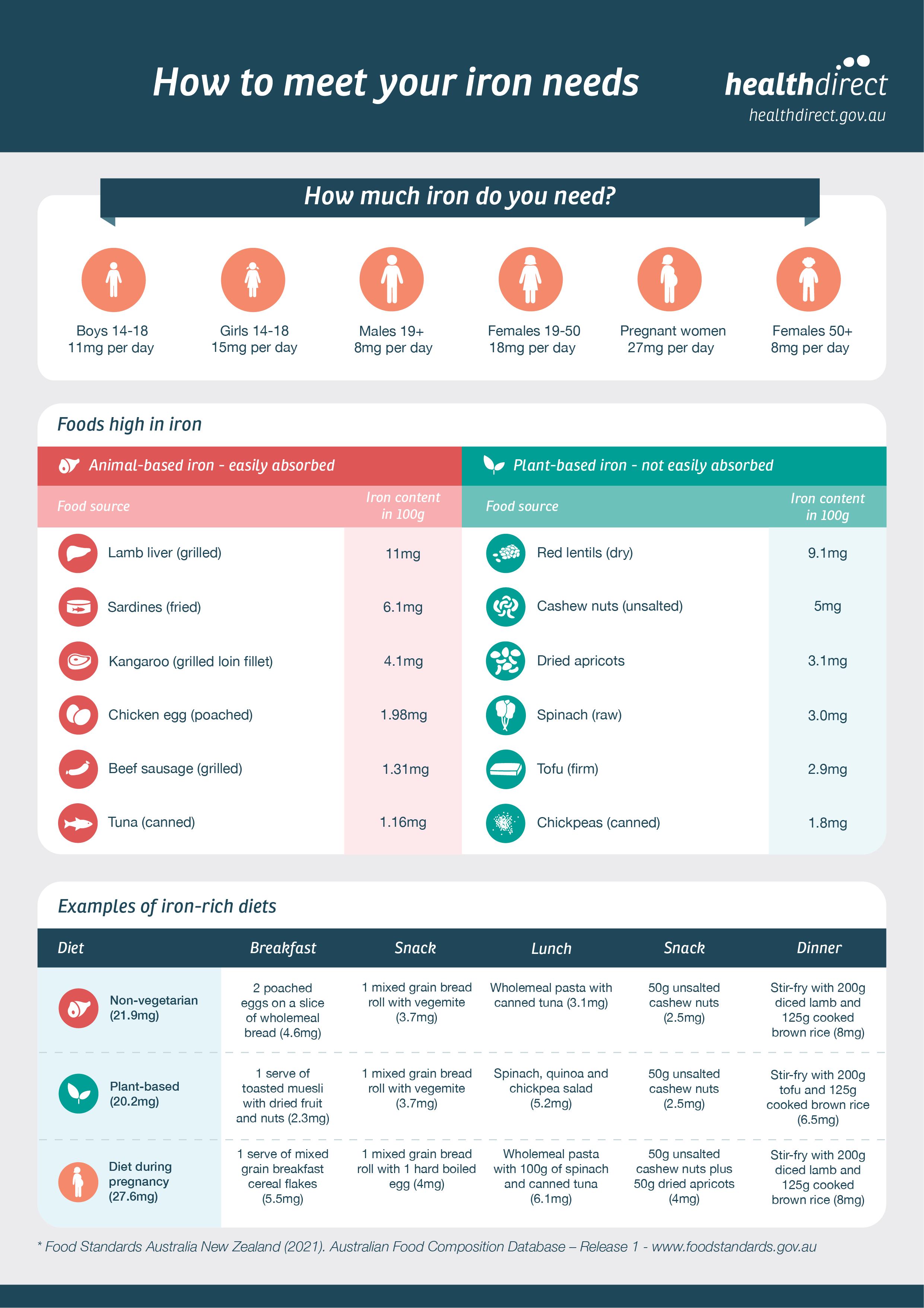 How to meet your iron needs infographic