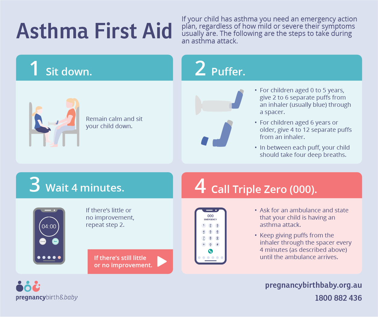 Asthma first aid guide - infographic