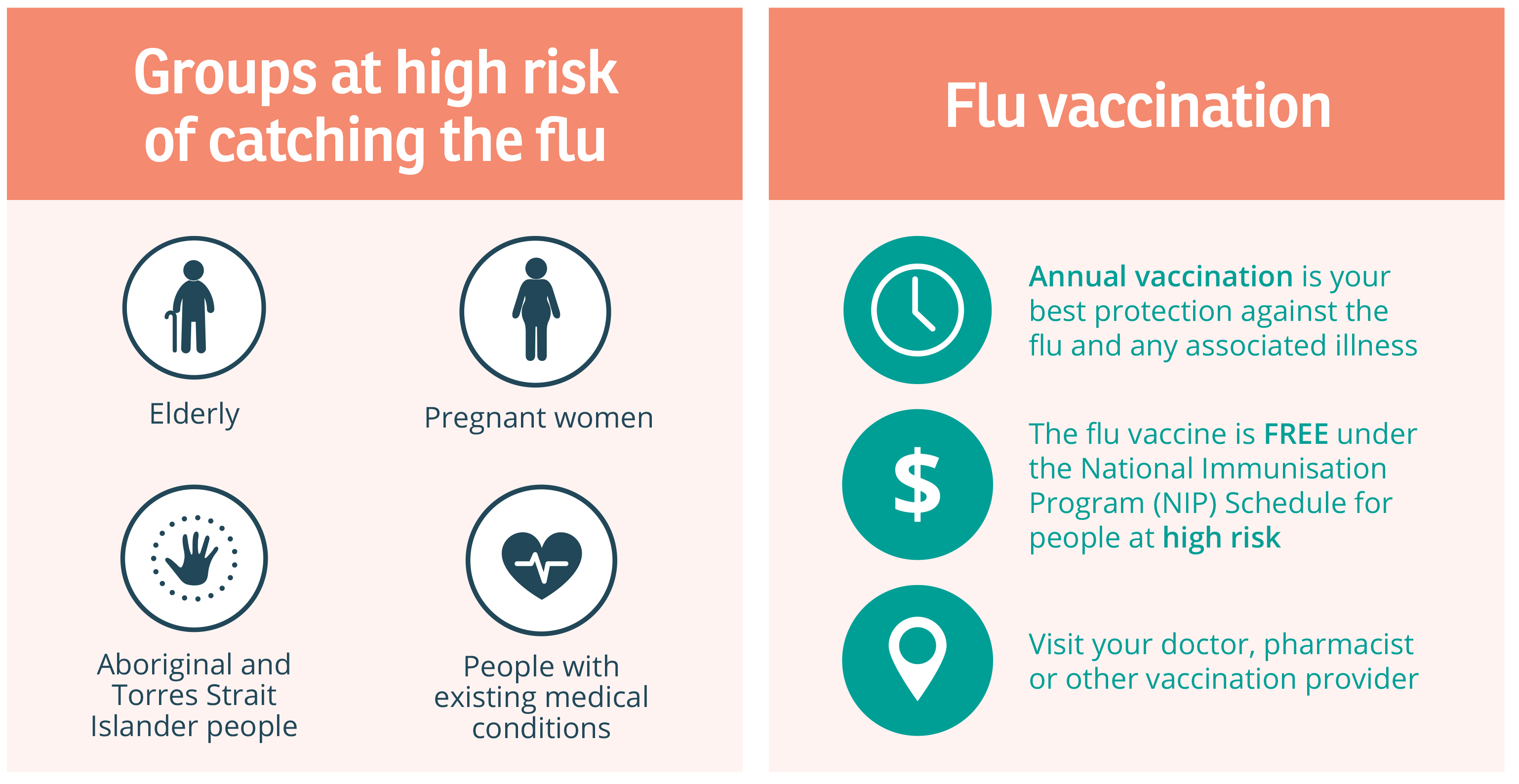 Groups at risk of flu complications who are entitled to free flu vaccines.