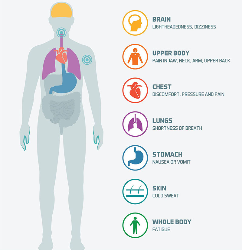 Chest pain | healthdirect