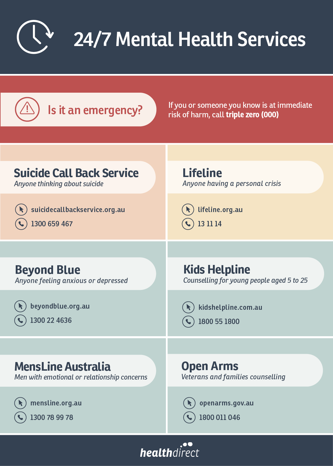 Mental health services infographic
