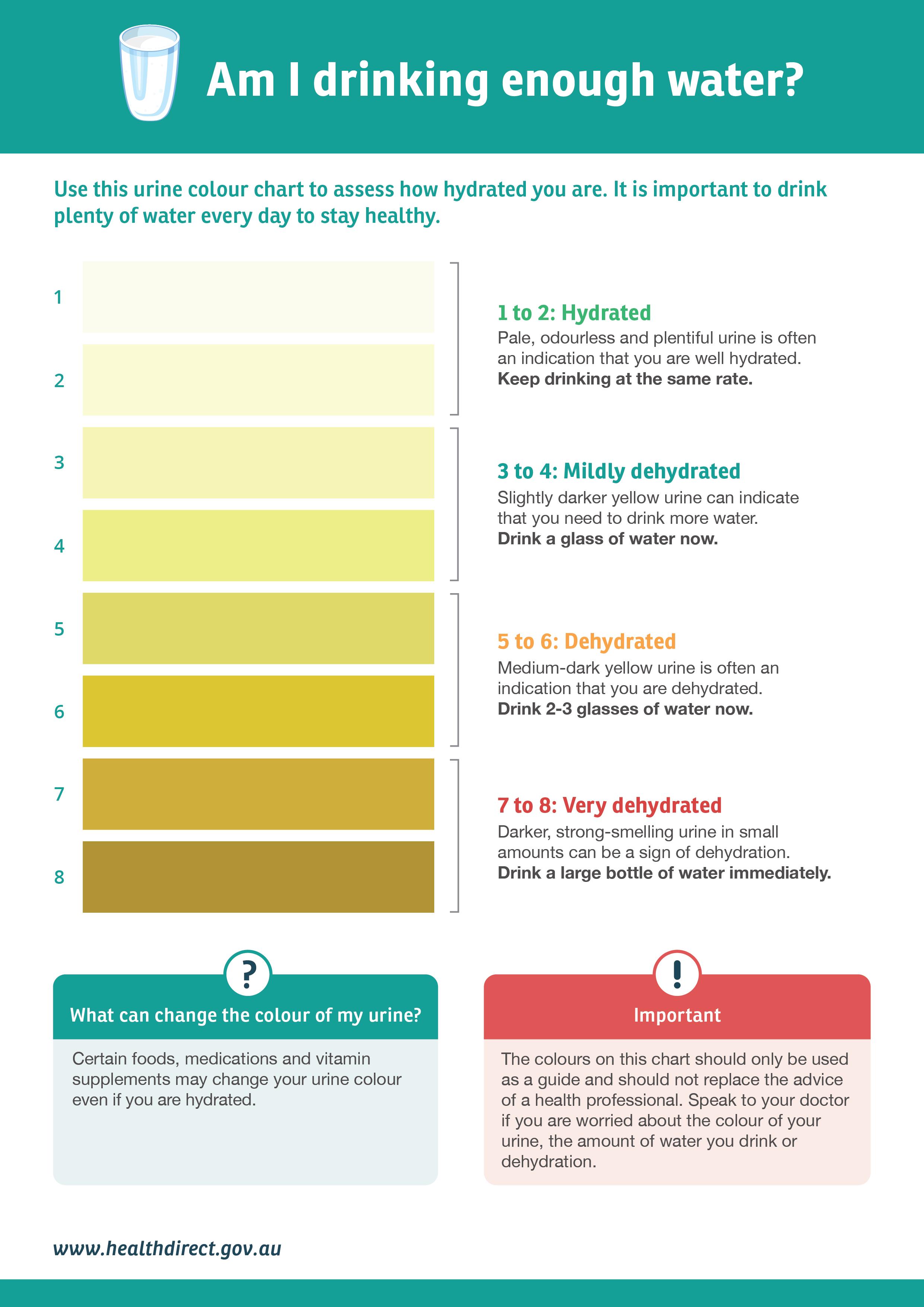 Dehydration Healthdirect